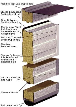 Steel Insulated Overhead Doors